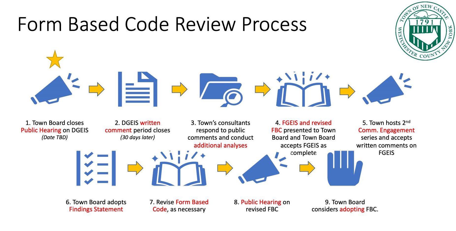 Illustrated Form Based Code Review Process